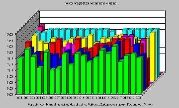 Grafični prikaz stanja družin za STOCKI 3.0